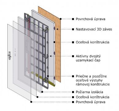 Dveře SHERLOCK